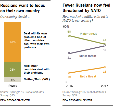 Russians want to focus on their own country