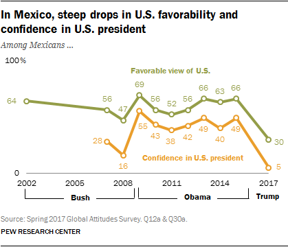 In Mexico, steep drops in U.S. favorability and confidence in U.S. president