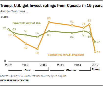 Trump, U.S. get lowest ratings from Canada in 15 years