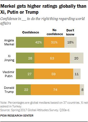 Merkel gets higher ratings globally than Xi, Putin or Trump