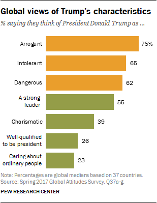 Global views of Trump's characteristics