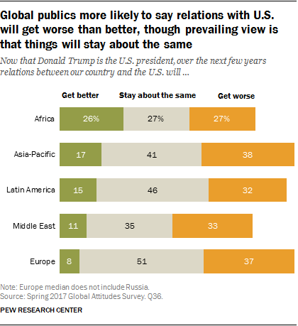 Global publics more likely to say relations with U.S. will get worse than better, though prevailing view is that things will stay about the same
