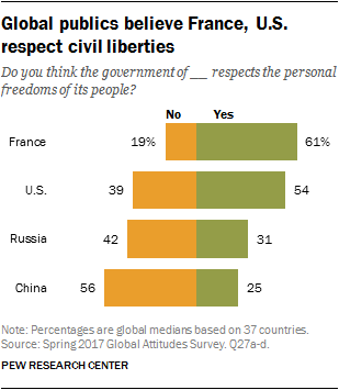 Global publics believe France, U.S. respect civil liberties