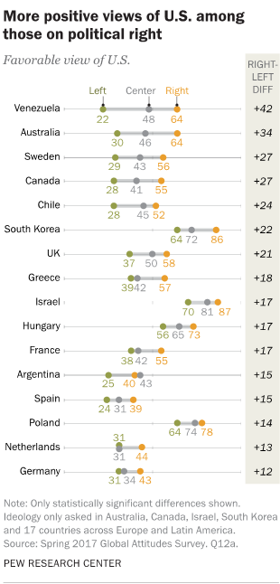 More positive views of U.S. among those on political right
