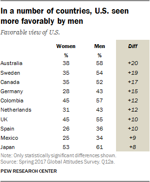 In a number of countries, U.S. seen more favorably by men