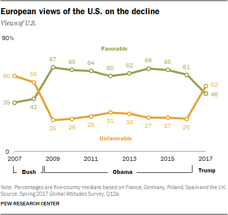 European views of the U.S. on the decline