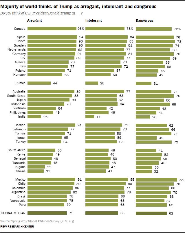 Majority of world thinks of Trump as arrogant, intolerant and dangerous
