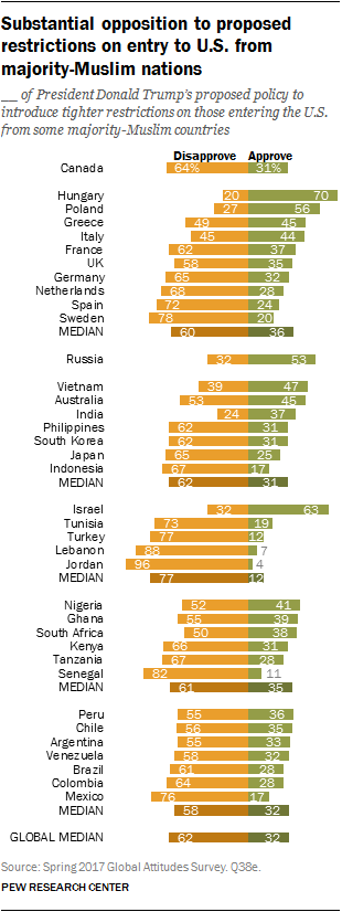 Substantial opposition to proposed restrictions on entry to U.S. from majority-Muslim nations