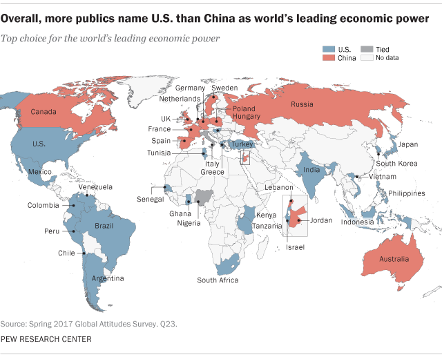 Overall, more publics name U.S. than China as world's leading economic power
