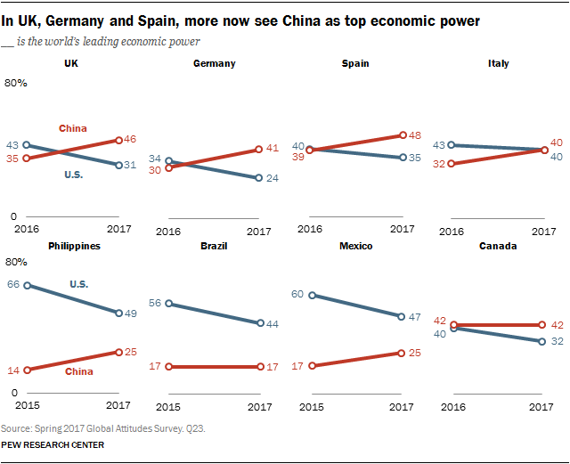 In UK, Germany and Spain, more now see China as top economic power