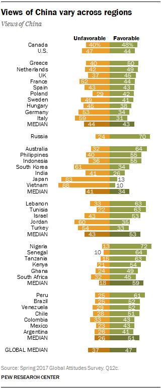 Views of China vary across regions