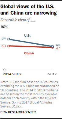 Global views of the U.S. and China are narrowing