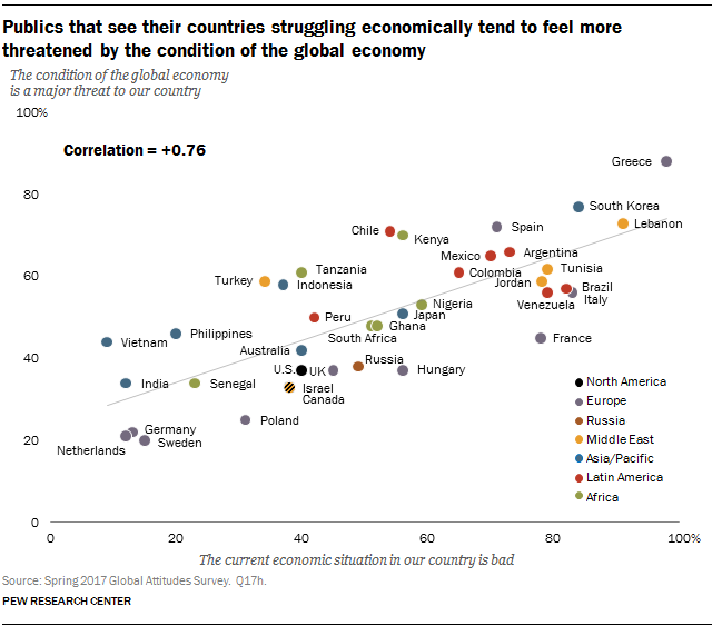 Publics that see their countries struggling economically tend to feel more threatened by the condition of the global economy