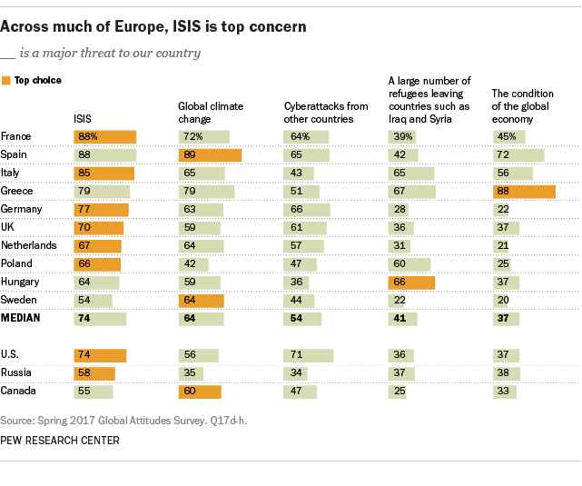 Across much of Europe, ISIS is top concern