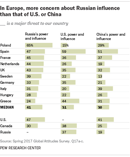 In Europe, more concern about Russian influence than that of U.S. or China
