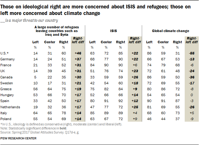 Those on ideological right are more concerned about ISIS and refugees; those on left more concerned about climate change