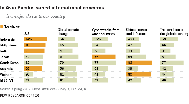In Asia-Pacific, varied international concerns