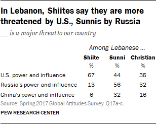 In Lebanon, Shiites say they are more threatened by U.S., Sunnis by Russia