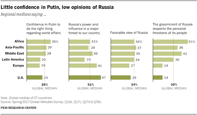 Little confidence in Putin, low opinions of Russia