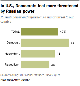 In U.S., Democrats feel more threatened by Russian power