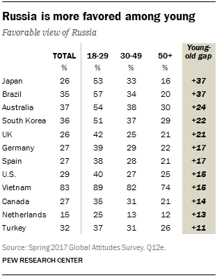 Russia is more favored among young