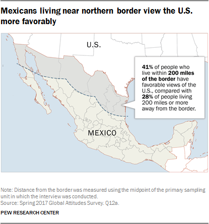 Mexicans living near northern border view the U.S. more favorably