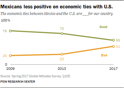 Mexicans less positive on economic ties with U.S.