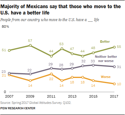 Majority of Mexicans say that those who move to the U.S. have a better life