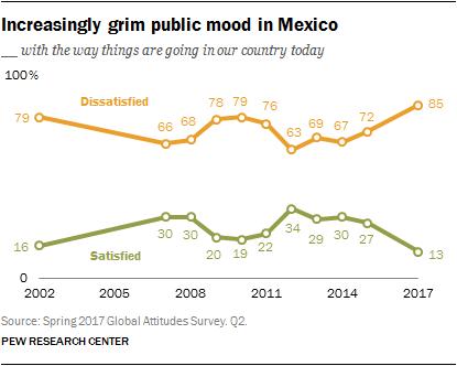 Increasingly grim public mood in Mexico