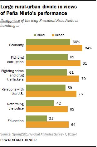 Large rural-urban divide in views of Peña Nieto's performance