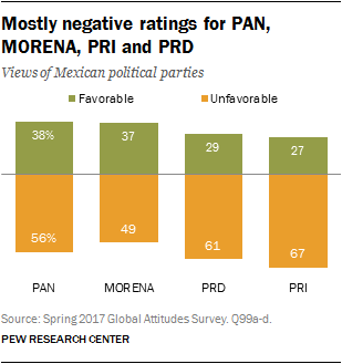 Mostly negative ratings for PAN, MORENA, PRI and PRD