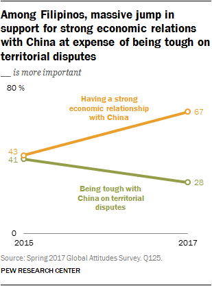 Among Filipinos, massive jump in support for strong economic relations with China at expense of being tough on territorial disputes