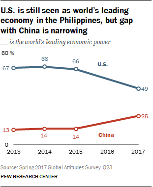 U.S. is still seen as world's leading economy in the Philippines, but gap with China is narrowing