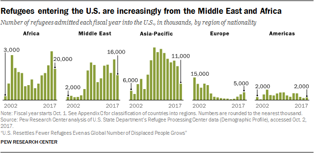 Chart showing that refugees entering the U.S. are increasingly from the Middle East and Africa