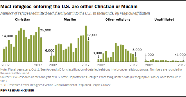 Chart showing most refugees entering the U.S. are either Christian or Muslim
