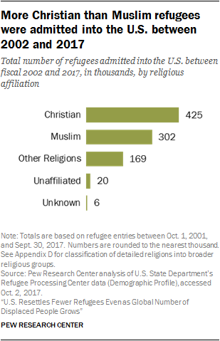 Chart showing more Christian than Muslim refugees were admitted into the U.S. between 2002 and 2017