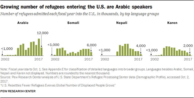 Chart showing growing number of refugees entering the U.S. are Arabic speakers