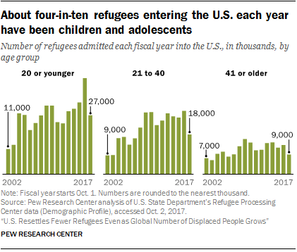 Chart showing that about four-in-ten refugees entering the U.S. each year have been children and adolescents
