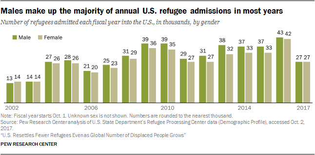 Chart showing that males make up the majority of annual U.S. refugee admissions in most years