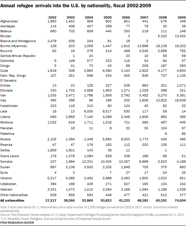 Table showing annual refugee arrivals into the U.S. by nationality, fiscal 2002-2009