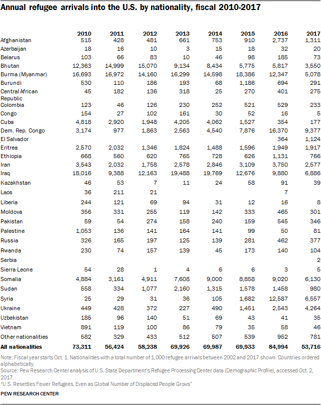 Table showing annual refugee arrivals into the U.S. by nationality, fiscal 2010-2017