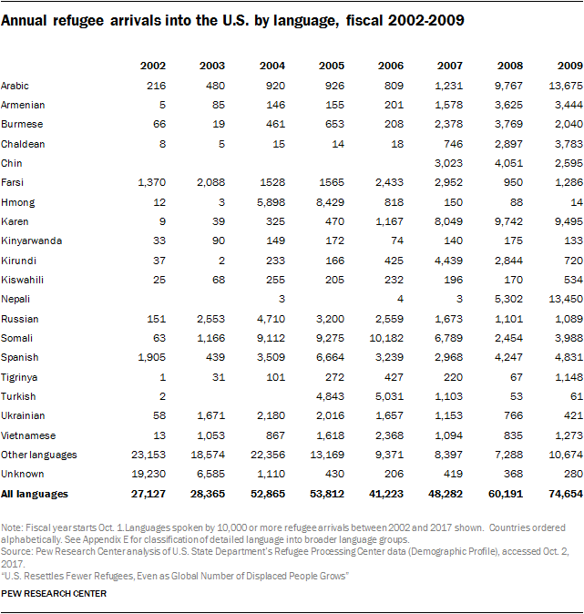 Table showing annual refugee arrivals into the U.S. by language, fiscal 2002-2009