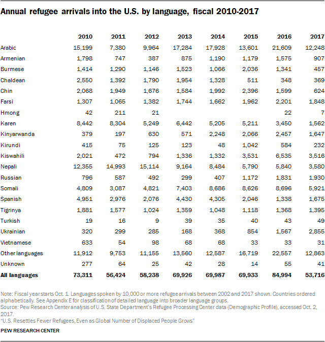Table showing annual refugee arrivals into the U.S. by language, fiscal 2010-2017