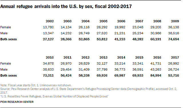 Table showing annual refugee arrivals into the U.S. by sex, fiscal 2002-2017