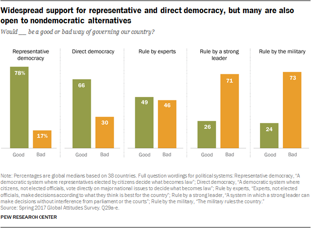 Chart showing widespread support for representative and direct democracy, but many are also open to nondemocratic alternatives