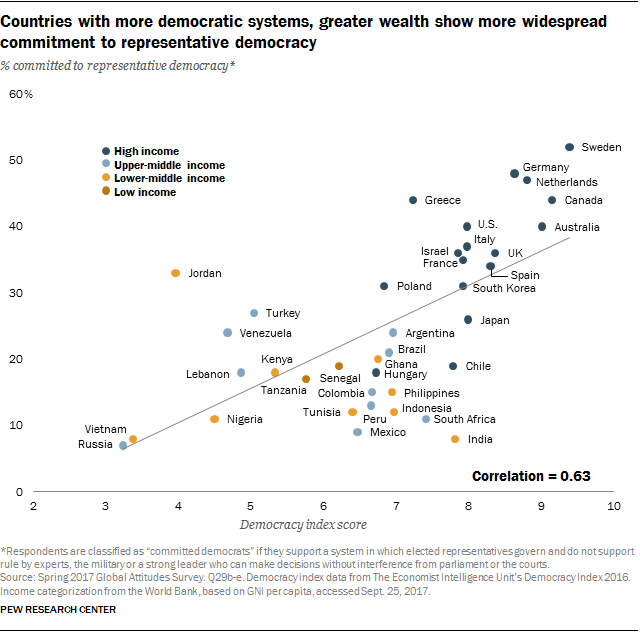 Chart showing countries with more democratic systems, greater wealth show more widespread commitment to representative democracy