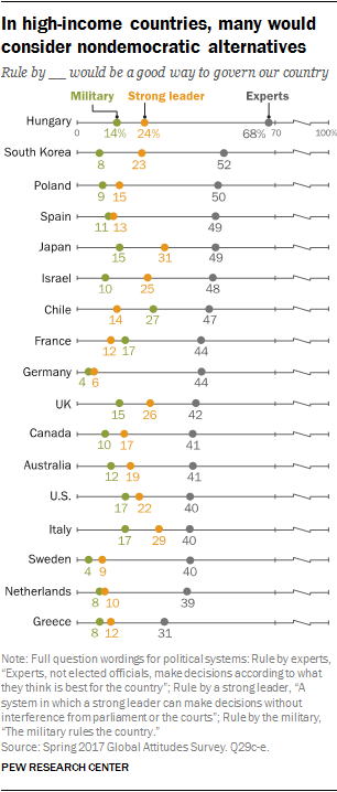 Chart showing that in high-income countries, many would consider nondemocratic alternatives