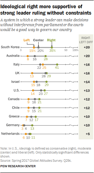 Chart showing ideological right more supportive of strong leader ruling without constraints