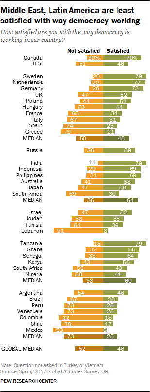 Chart showing Middle East, Latin America are least satisfied with way democracy working