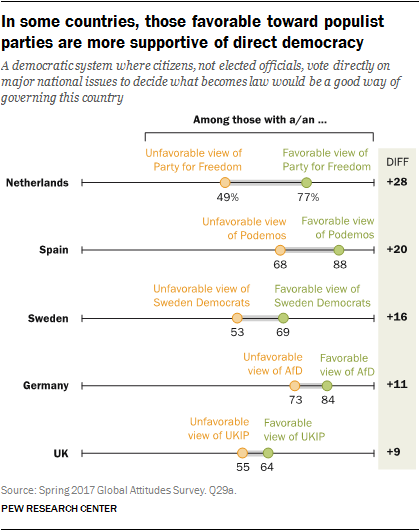 Chart showing that in some countries, those favorable toward populist parties are more supportive of direct democracy